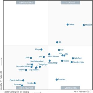 Magic Quadrant Gartner de business intelligence 2017